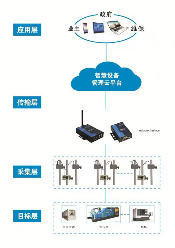 设备运管理图.png